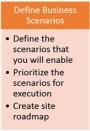 Define Business Scenarios