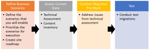 Migration Planning Overview